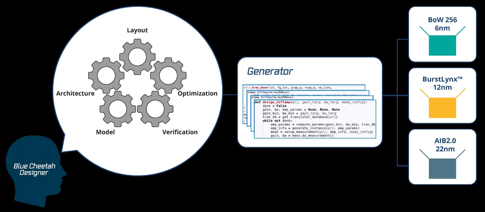 Blue Cheetah Generator Diagram