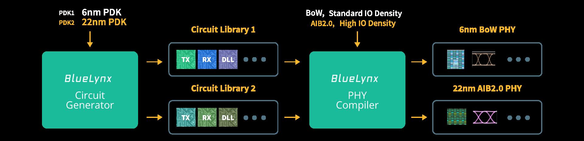 BlueLynx Technology Diagram